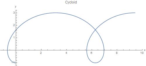MATHEMATICA TUTORIAL, Part 1 1: Cycloids