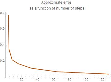 MATHEMATICA TUTORIAL, Part 1 3: Euler Methods
