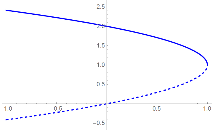 Mathematica Tutorial Part 12 Bifurcation