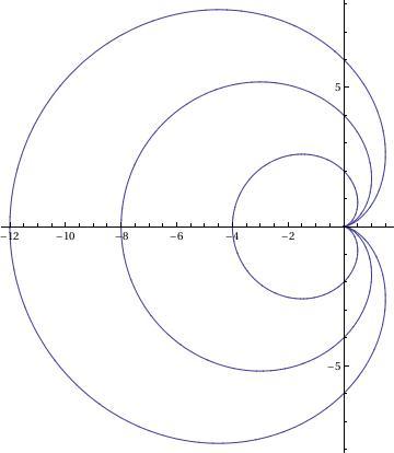 Mathematica Tutorial Part 1 1 Famous Curves