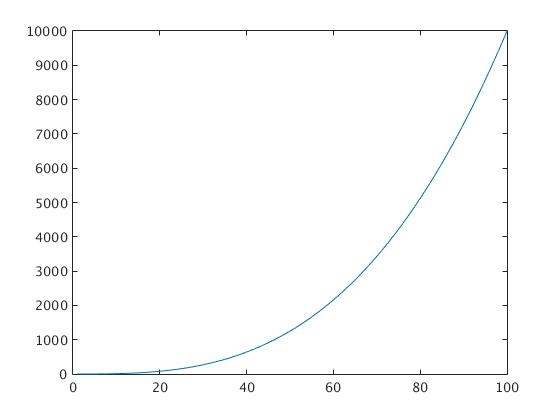 MATLAB TUTORIAL for the First Course  Part I