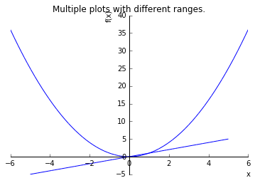 Plotting Module — SymPy Tutorial