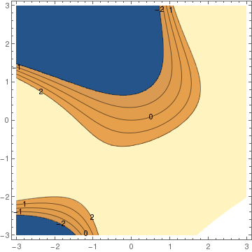 MATHEMATICA TUTORIAL, Part 2 3: Gradient Systems