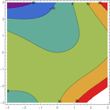 MATHEMATICA TUTORIAL, Part 2 3: Gradient Systems