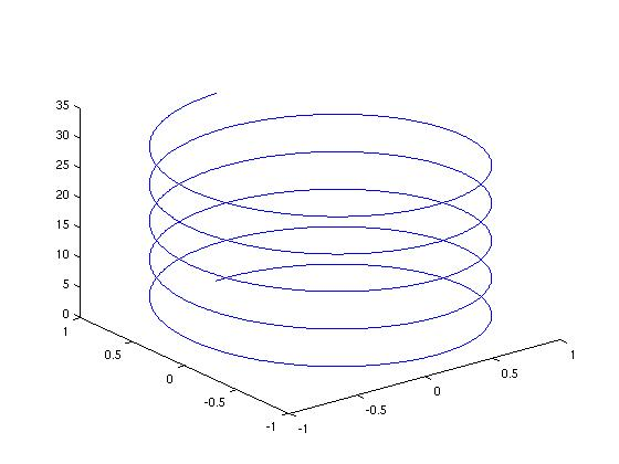 Drawing Smooth Lines Matlab : Matlab tutorial for appllied differential equations ii