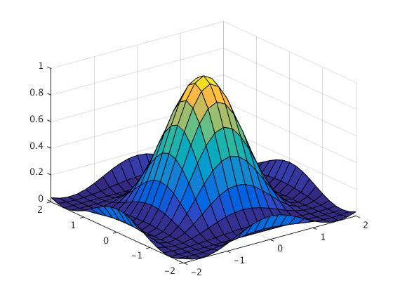 MATLAB TUTORIAL for the second course: 3D Plotting
