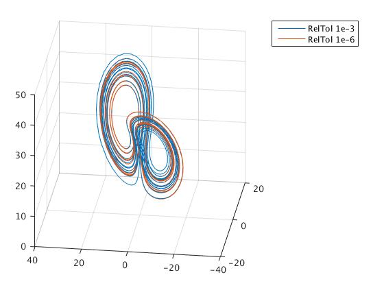 MATLAB TUTORIAL for the Second Cource, part 2 3